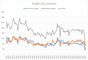 Graph Showing All Triples by Season